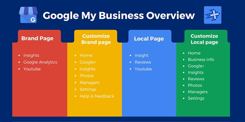 Get Listed on Google My Business Glasgow - Soapbox Digital Media